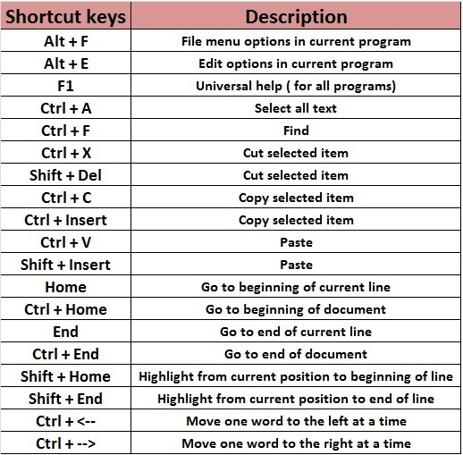 computer short cut keys This is a listing of some common shortcut keys in different versions microsoft windows some shortcut keys below are not supported in all versions of windows use at your own risk.