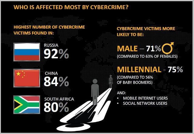 effects of cyber crime on youth Perhaps the most prominent form of cyber crime is identity theft, in which criminals use the internet to steal personal information from other.