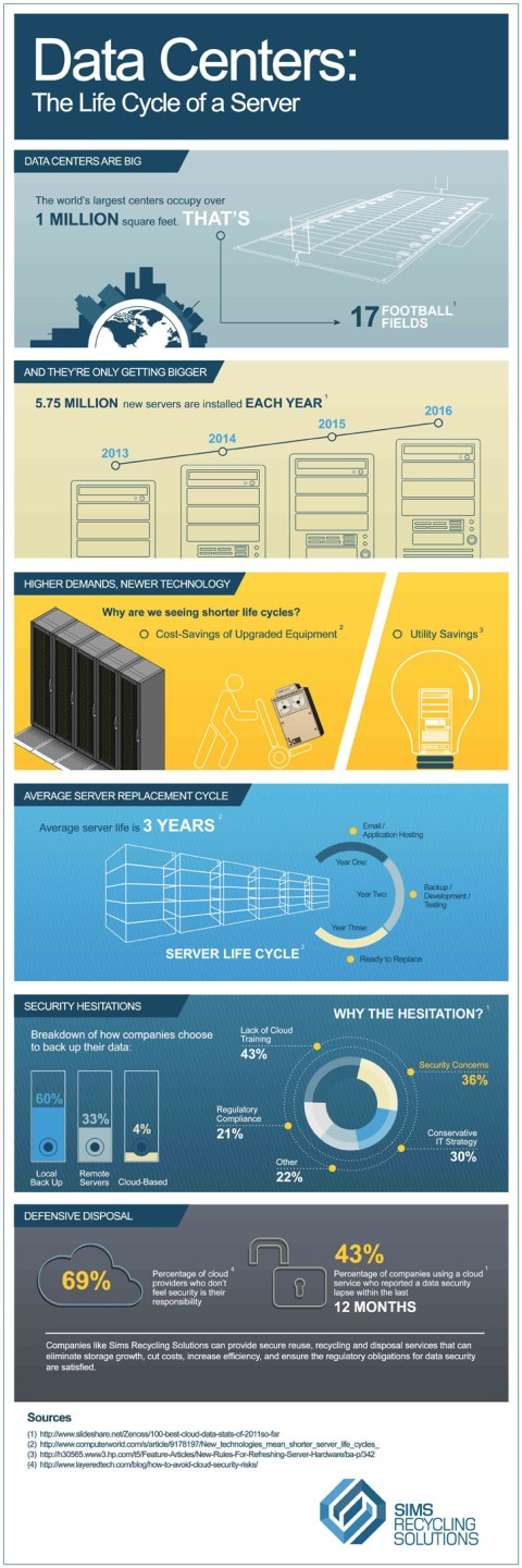data-center-infographic