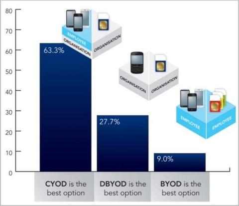 cyod survey