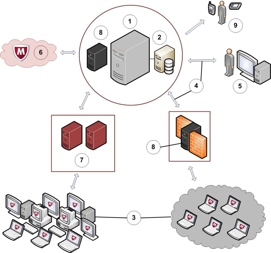 ePO server components