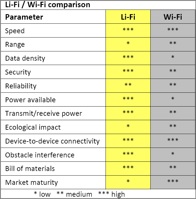 LiFi_vs_WiFi