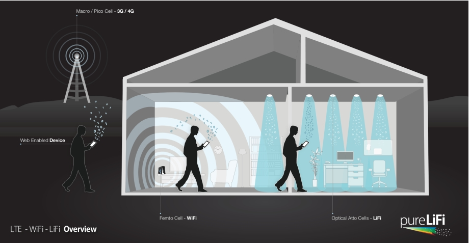 LTE-WiFi-LiFi-House-Illustration