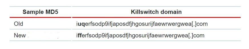 Killswitch Domain