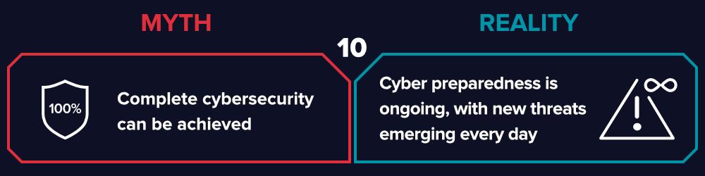 cybersecurity-preparedness-myth